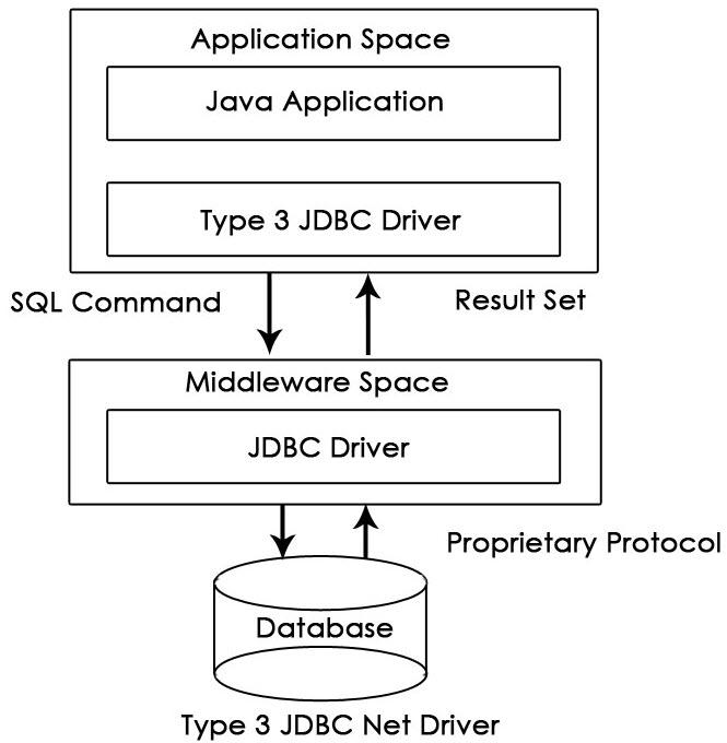 Network Protocol Driver