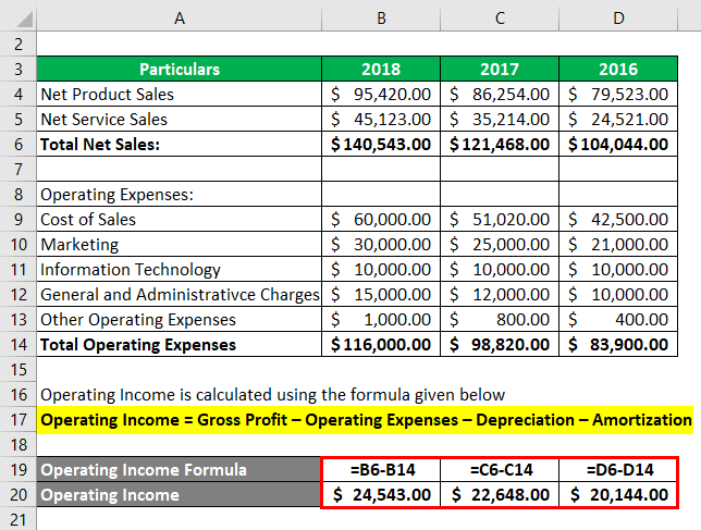 Calculation of operating income for Example 4
