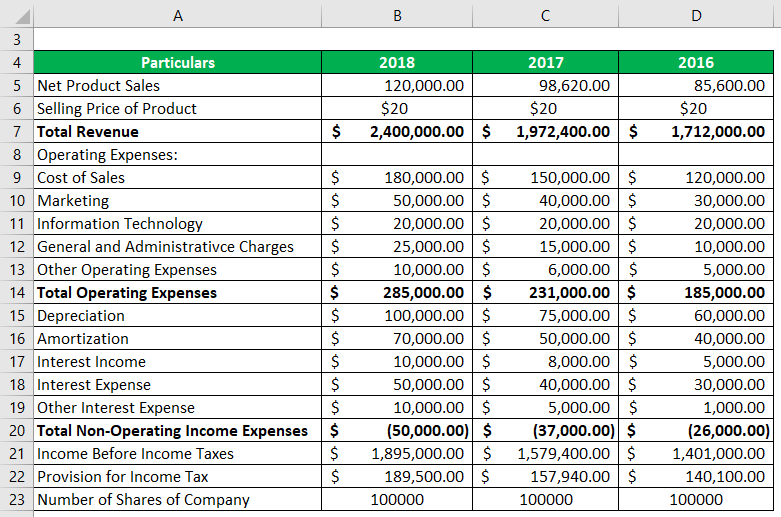 Income statement of KML Manufacturer Pvt. Ltd