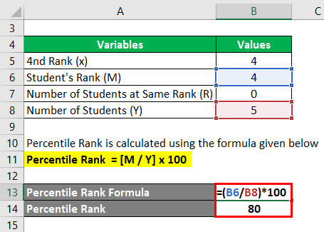 Calculation of Percentile Rank for Example 2