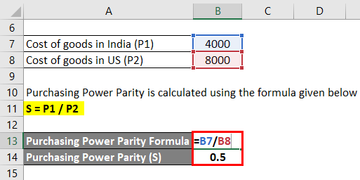Calculation of Purchasing Power Parity for Wheat