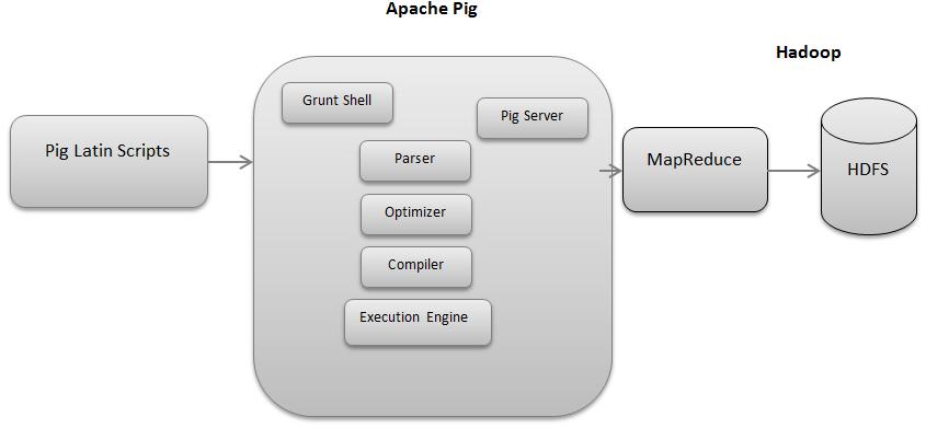 Pig Architecture