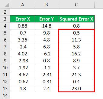 R - Squared Formula Example 1-4