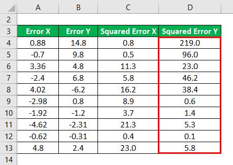 R - Squared Formula Example 1-5