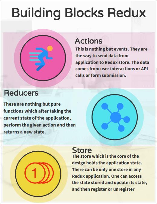 Redux Alternatives | Top 4 Redux Alternatives With