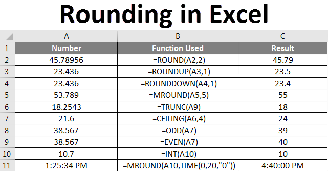 Rounding in Excel