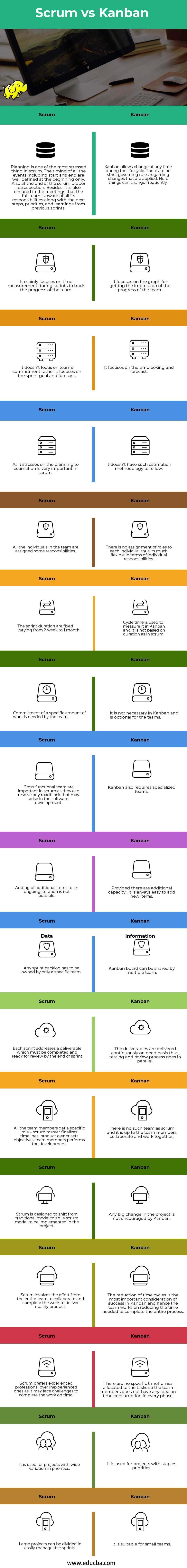 Scrum vs Kanban infographics
