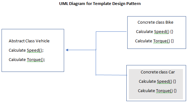 Template Design Pattern 1