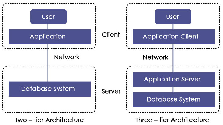 two -Three – tier Architecture