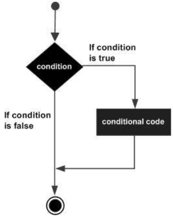 VBA IF Statement Syntax