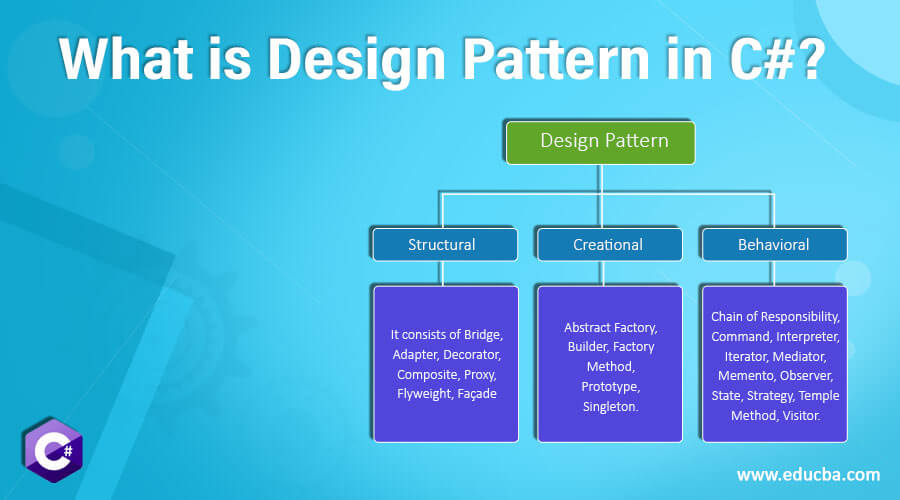 What is Design Pattern in C#?