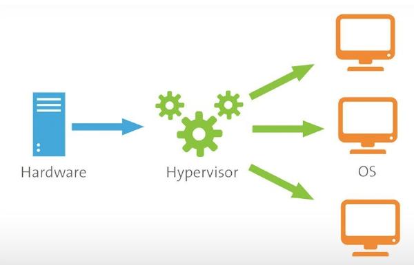 What is Hypervisor 1