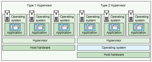 What is Hypervisor 2