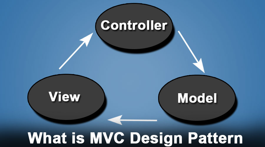 What is MVC Design Pattern