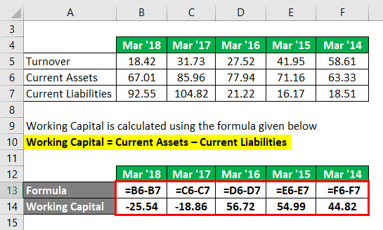 Calculation of Working Capital 2