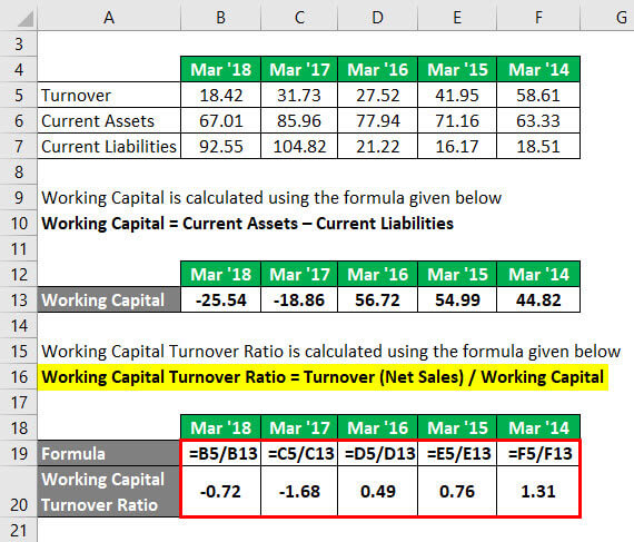 Working Capital Turnover Ratio Example 2-3
