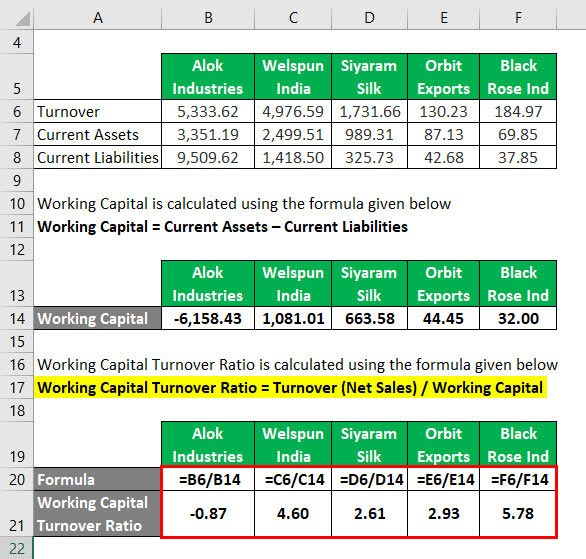 Working Capital Turnover Ratio Example 3-3