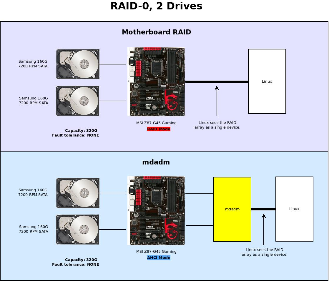 Working with RAID