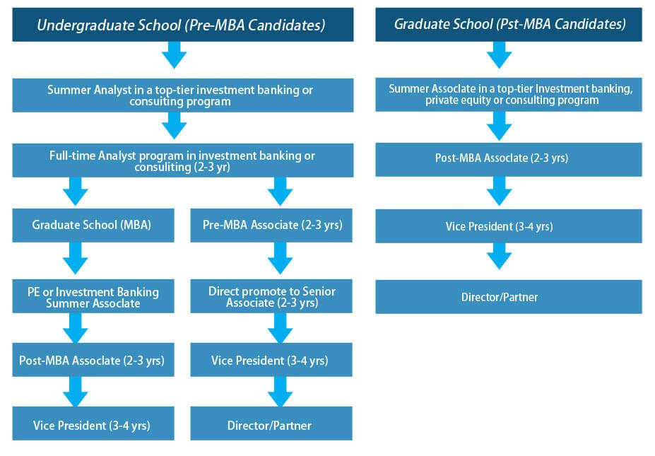 career path in Private Equity