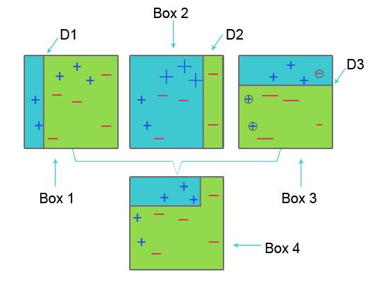 AdaBoost (AdaptiveBoosting) algorithm