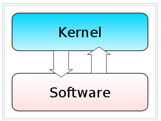monolithic kernel working