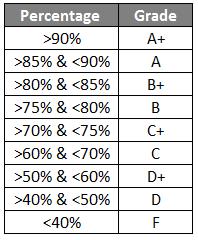 percentage criteria