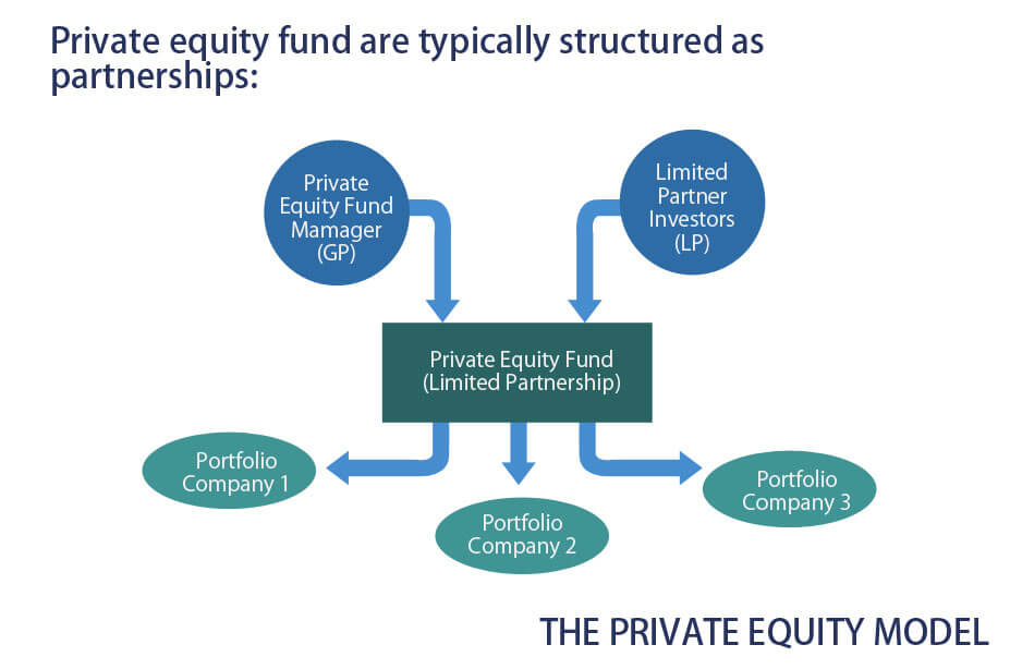 private equity model