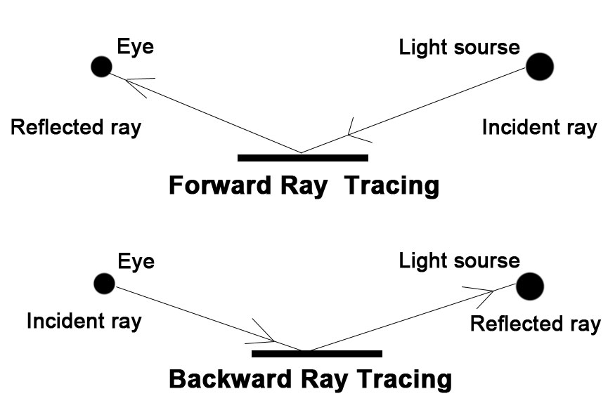 Ray Tracing Algorithm 3