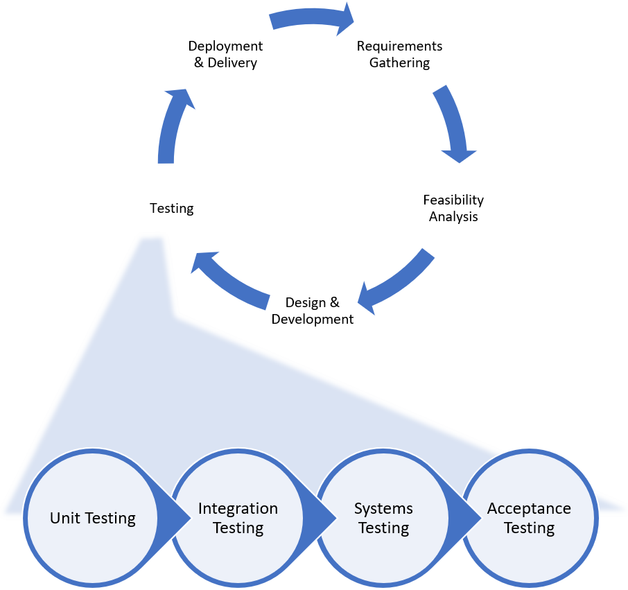 Unit Testing | Tips and Tools | Career and Types of Unit Testing