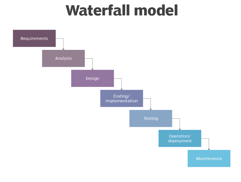 Waterfall Model Different Phases With Advantages Disadvantages