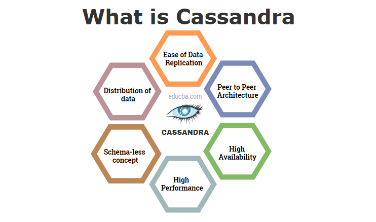 what is Cassandra