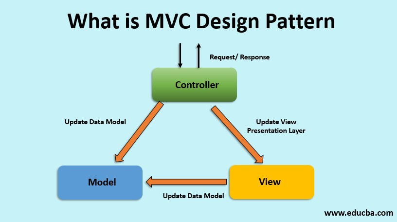 What Is Mvc Design Pattern How It Works Skills Scope Advantages