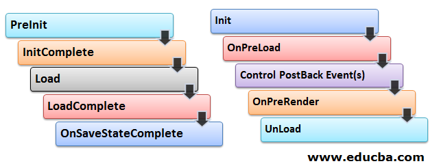stages of ASP.NET Page Life Cycle