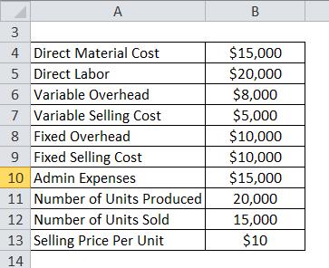 Absroption Costing Details