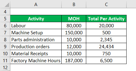 Activity Based Costing Formula Example 1-1