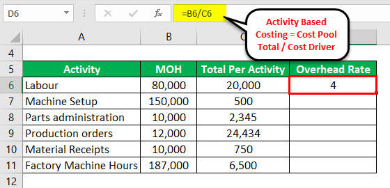 Activity Based Costing Formula Example 1-2