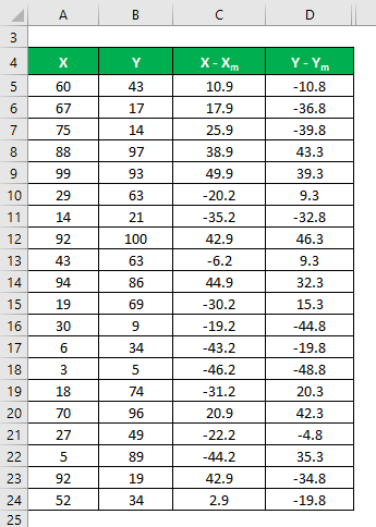 Adjusted R Squared Formula | Calculation with Excel Template
