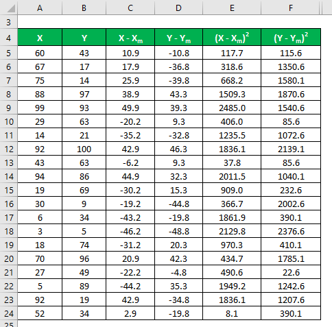 Adjusted R Squared Formula Example 1-6