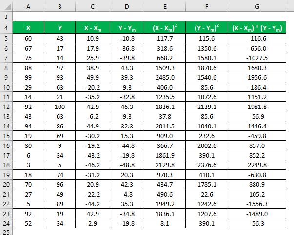 Adjusted R Squared Formula Example 1-7