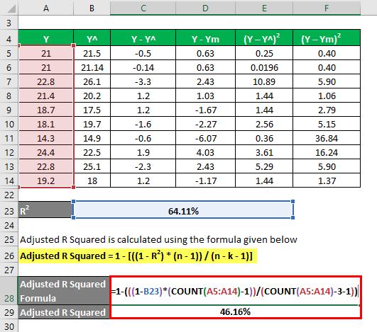 Adjusted R Squared Formula Example 2-8