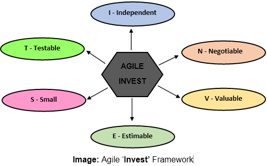 Agile 'Invest' Framework