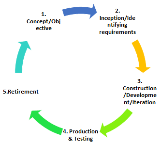 Agile Development Cycle 12