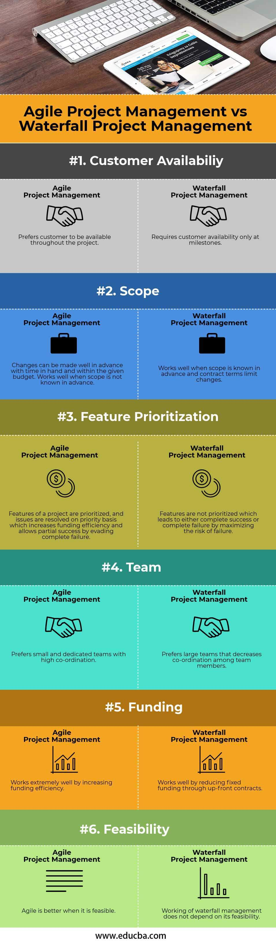 Agile Project Management vs Waterfall Project Management info