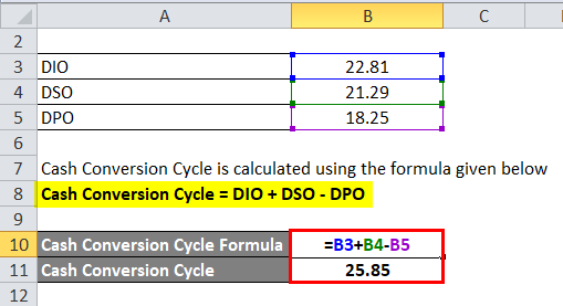 Calculation of Cash Conversion Cycle Formula for example 2