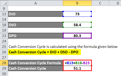 Calculation of Cash Conversion Cycle Formula for example 3