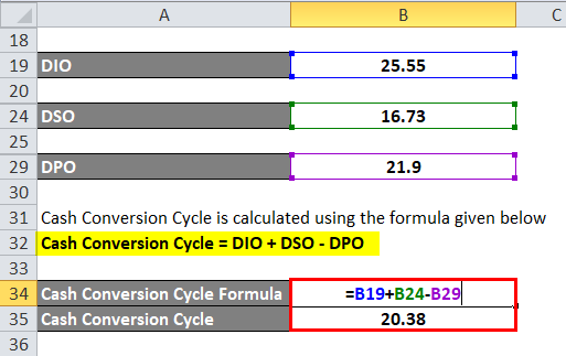 Calculation of Cash Conversion Cycle Formula for example 1