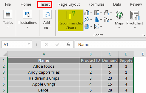 Chart Wizard Example 4.2