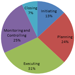 Closing the project(PMP Study Plan)