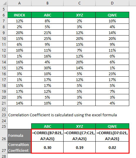 Correlation Coefficient Example 2-2