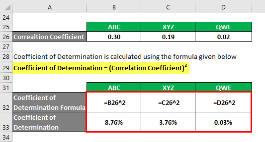 Coefficient of Determination Formula Example 2-3